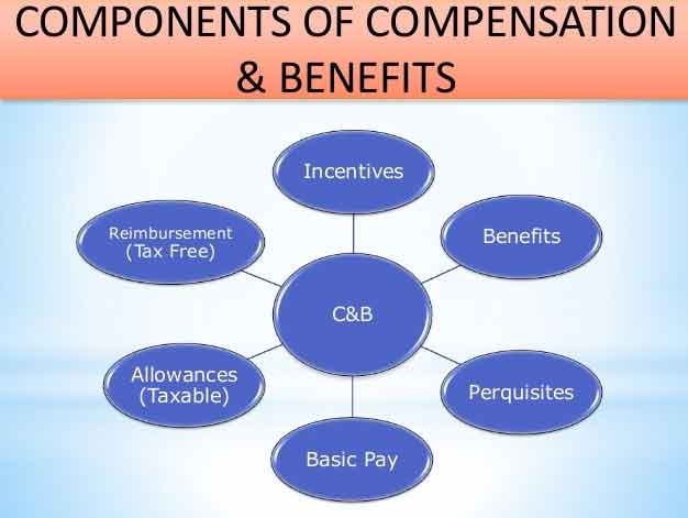 Difference-Between-Compensation-And-Benefits