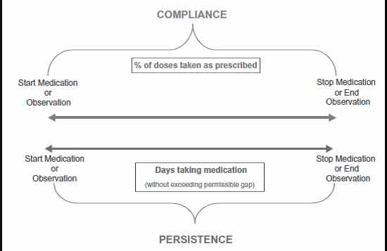 Difference-Between-Concordance-And-Compliance