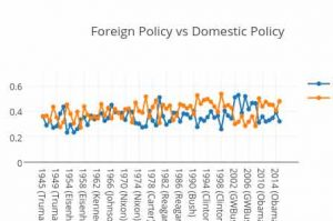 Difference-between-Foreign-And-Domestic-Policy