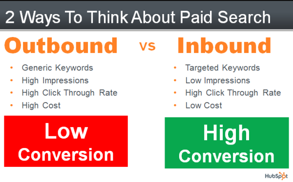 Difference between Outbound and Inbound Marketing