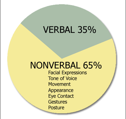 Difference between Verbal and Non-Verbal Communication