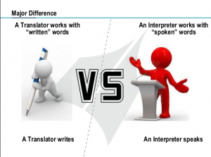 Difference between Interpreter and Translator