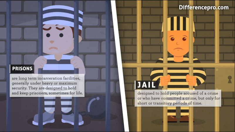 Difference between Jail and Prison