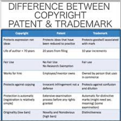 Difference between Copyright and Trademark