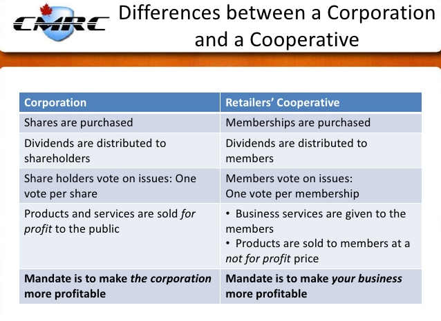 Difference between Corporation and Cooperative
