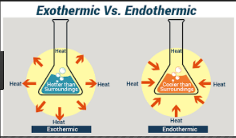 Difference between Endothermic and Exothermic Reaction