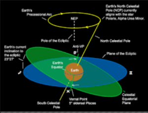 Difference between Equator and Poles