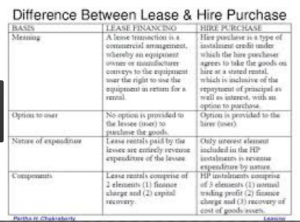 Difference between Lease and Purchase