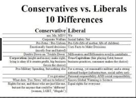 Difference between Liberals and Conservatives