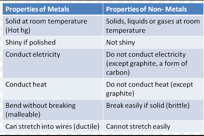 Difference between Metals and Non Metals