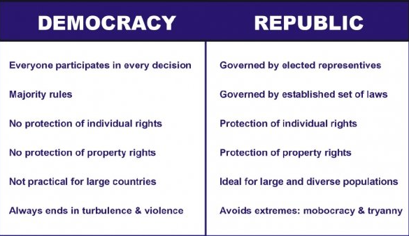 monarchy vs republic