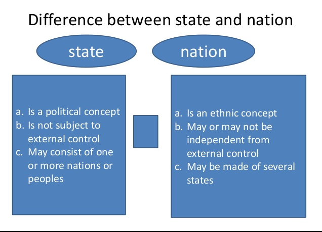 Difference between National and Federal Government