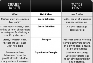 Difference between Tactics and Strategy