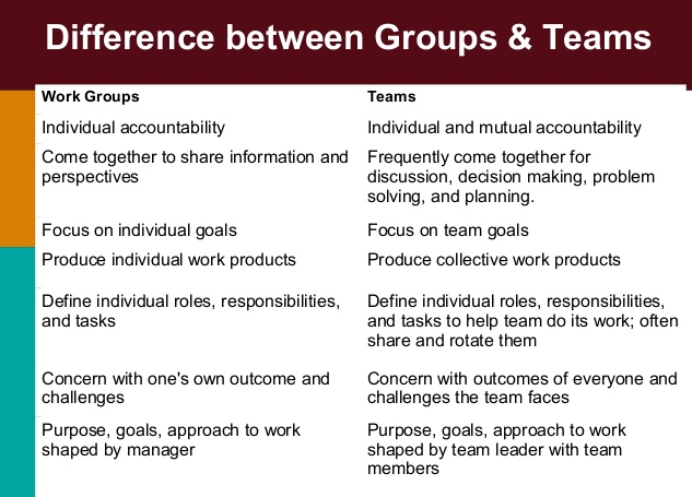 explain the difference relating to a staff plus a good team