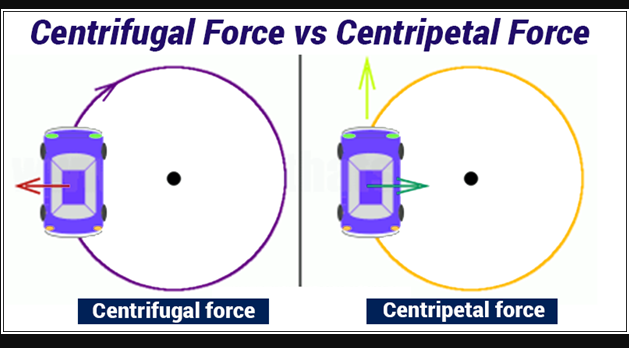 ference between Centripetal and Centrifugal Force