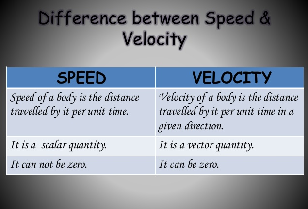 ifference between Speed and Velocity
