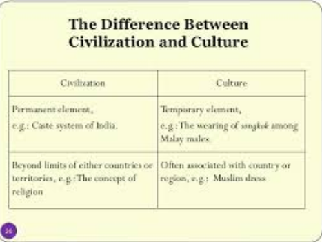 Difference between Culture and Civilization