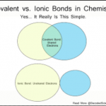 Difference between Ionic and Covalent Bond